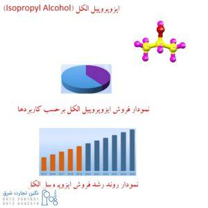بازار فروش ایزوپروپیل الکل