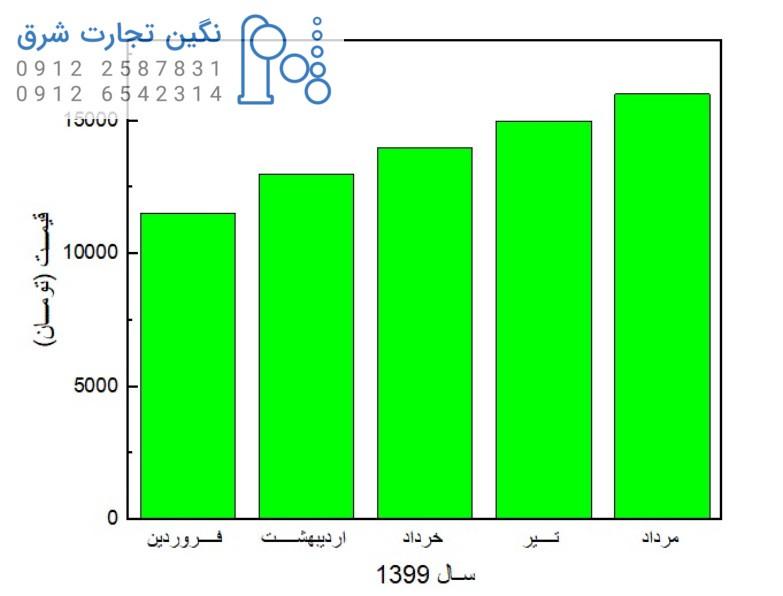 نمودار افزایش قیمت متیلن کلراید